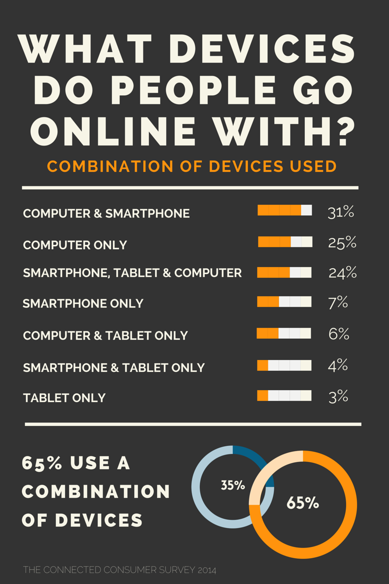 responsive website device usage